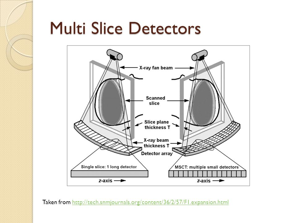 Multi Slice Detectors Taken from http://tech.snmjournals.org/content/36/2/57/F1.expansion.htmlhttp://tech.snmjournals.org/content/36/2/57/F1.expansion.html