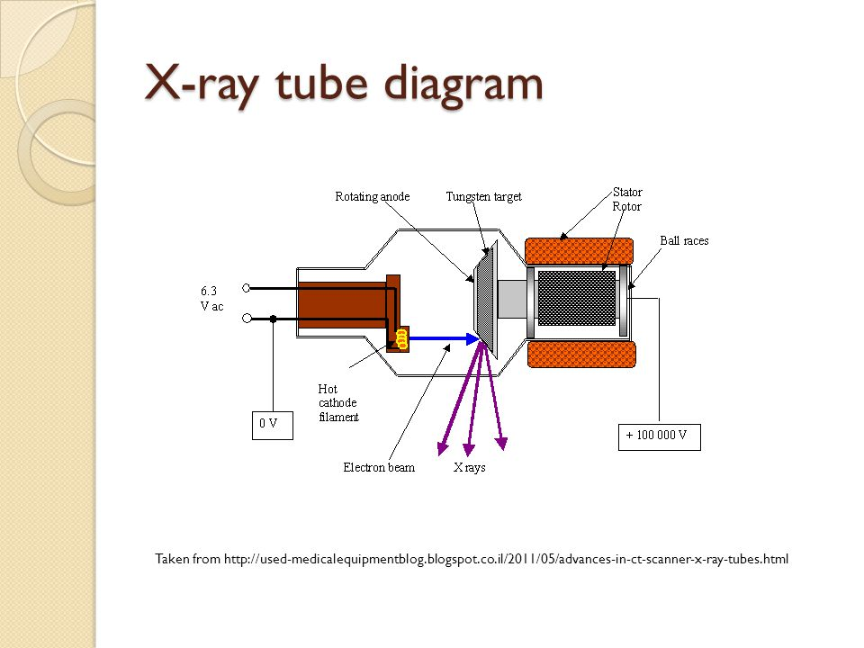X-ray tube diagram Taken from http://used-medicalequipmentblog.blogspot.co.il/2011/05/advances-in-ct-scanner-x-ray-tubes.html