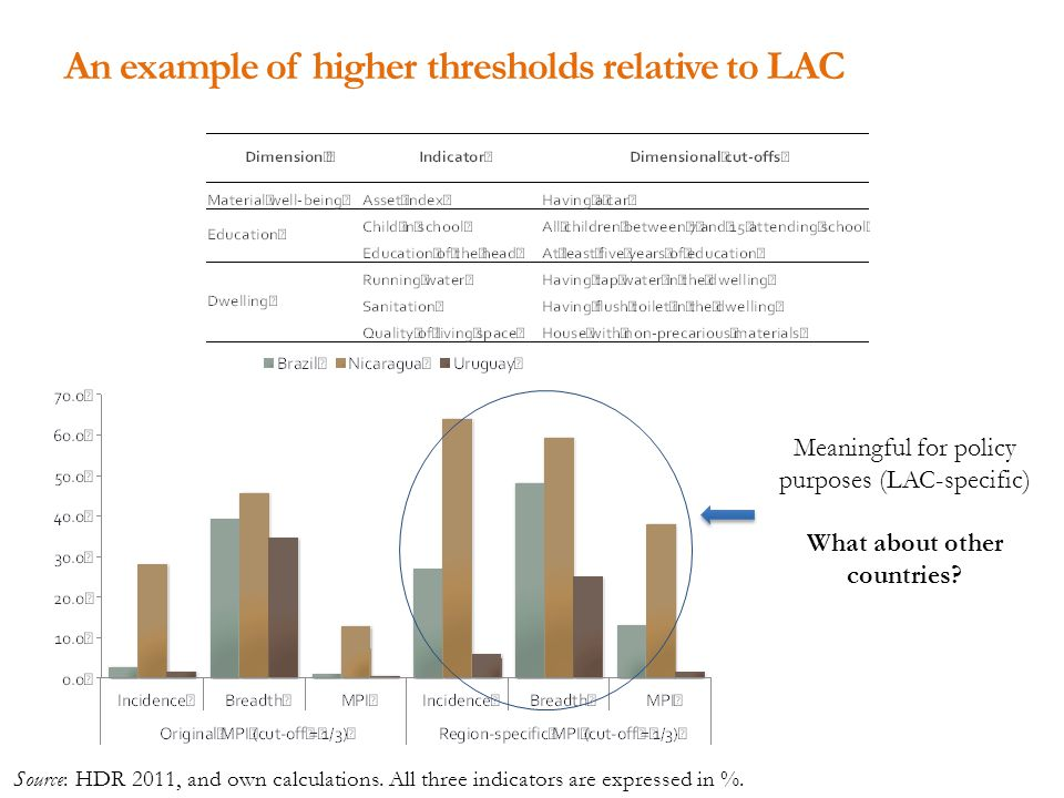 An example of higher thresholds relative to LAC Meaningful for policy purposes (LAC-specific) What about other countries.