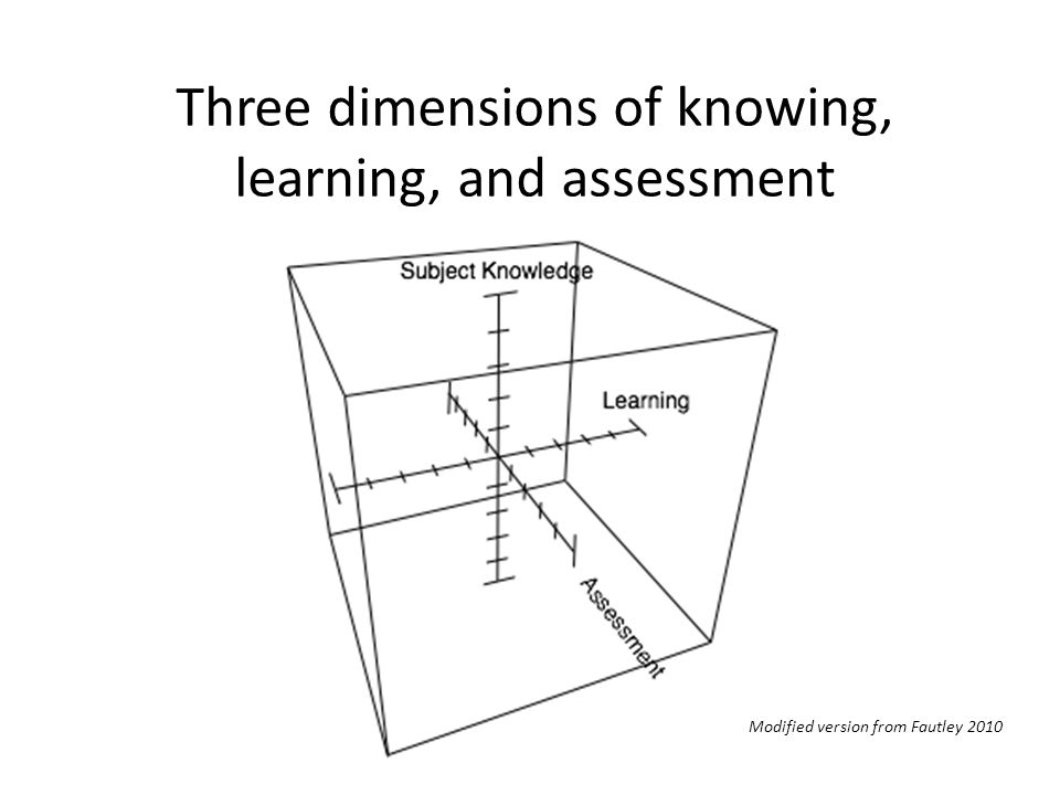 Three dimensions of knowing, learning, and assessment Modified version from Fautley 2010