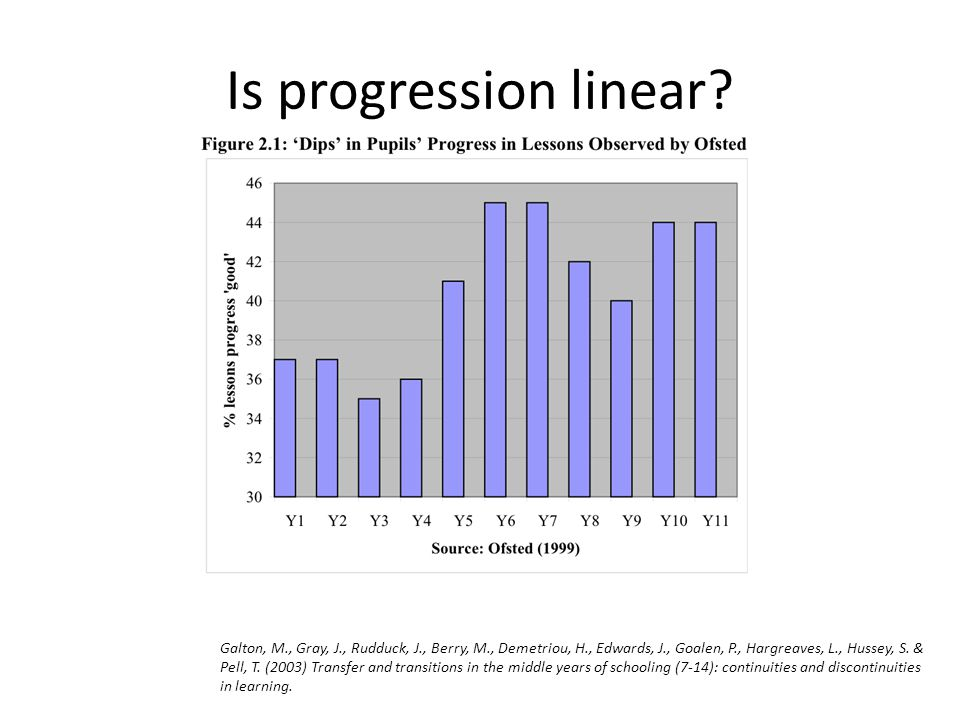 Is progression linear? Galton, M., Gray, J., Rudduck, J., Berry, M., Demetriou, H., Edwards, J., Goalen, P., Hargreaves, L., Hussey, S. & Pell, T. (20