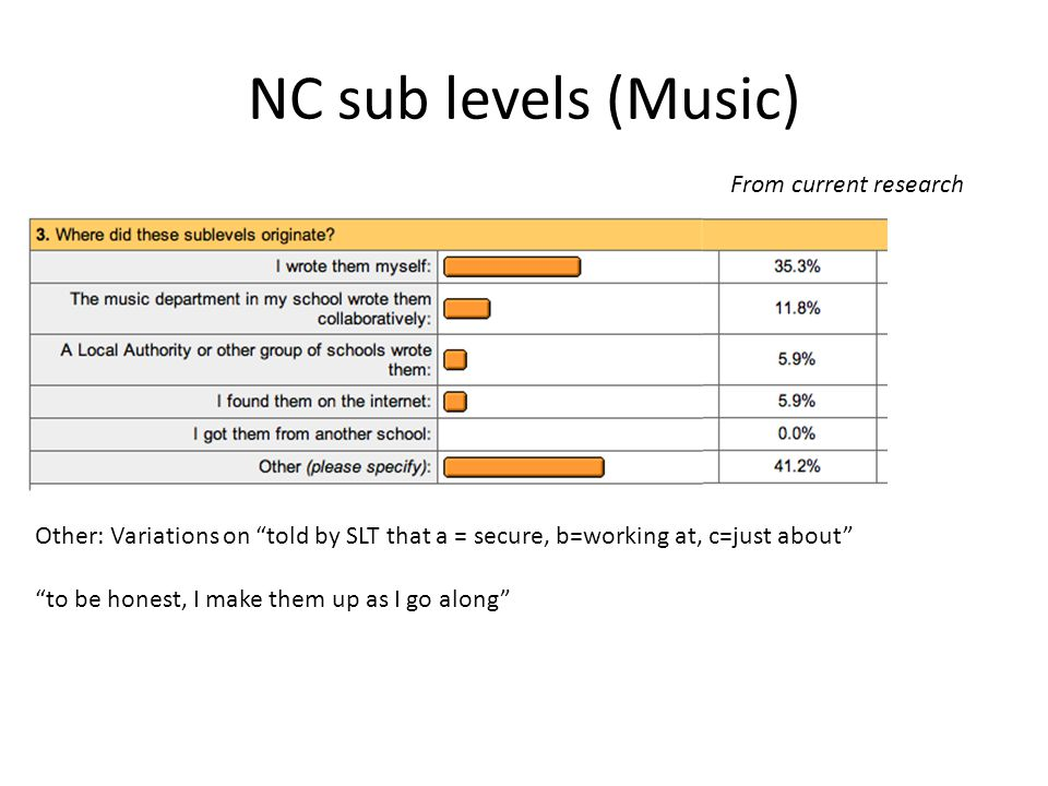 """NC sub levels (Music) Other: Variations on """"told by SLT that a = secure, b=working at, c=just about"""" """"to be honest, I make them up as I go along"""" From"""