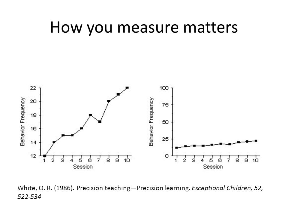 How you measure matters White, O. R. (1986). Precision teaching—Precision learning. Exceptional Children, 52, 522-534