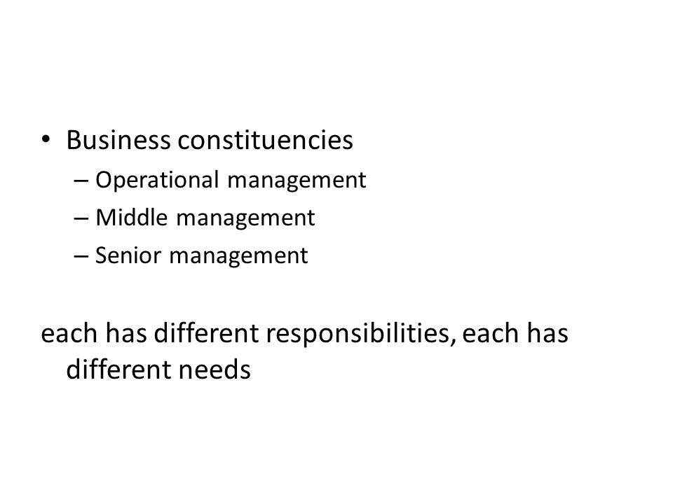 Business constituencies – Operational management – Middle management – Senior management each has different responsibilities, each has different needs