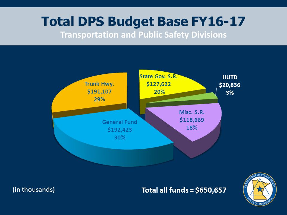 Total DPS Budget Base FY16-17 Transportation and Public Safety Divisions Total all funds = $650,657 (in thousands)