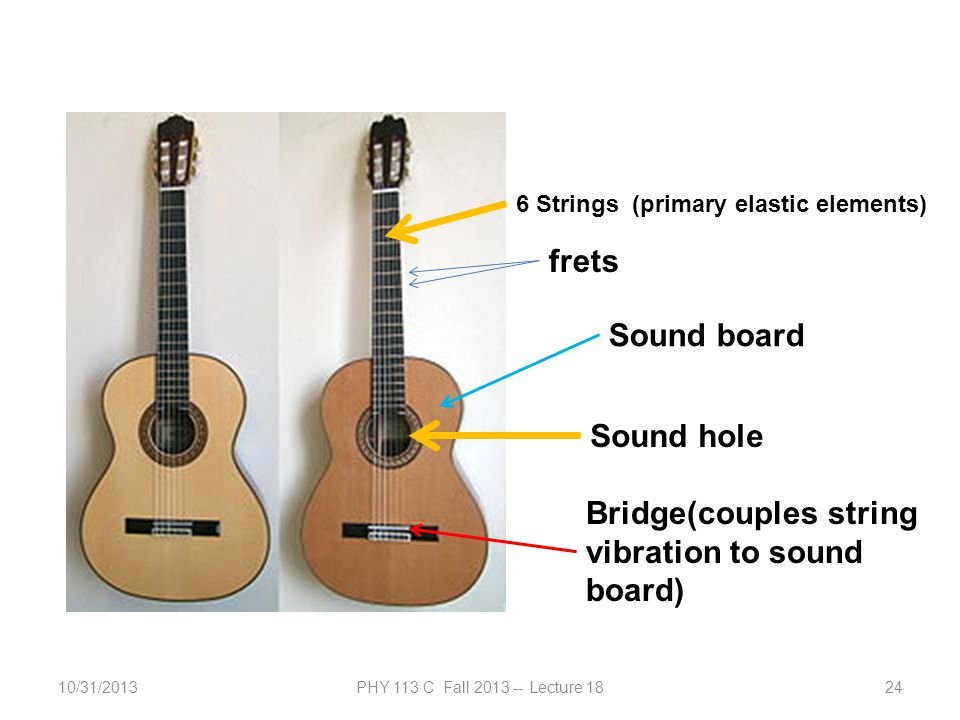 10/31/2013PHY 113 C Fall 2013 -- Lecture 1824 Sound hole frets 6 Strings (primary elastic elements) Bridge(couples string vibration to sound board) So