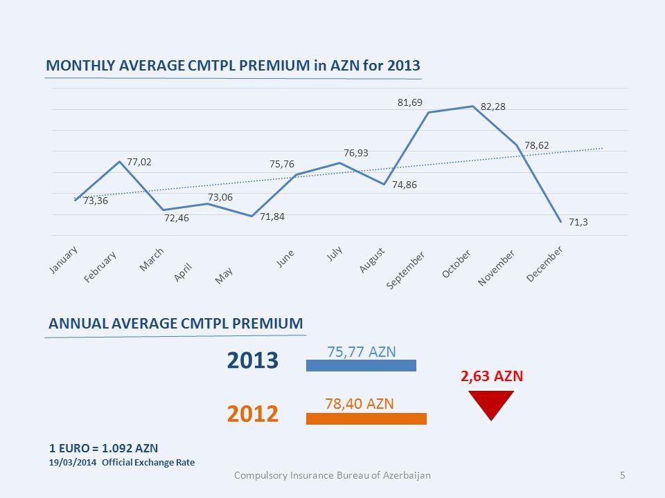 MONTHLY AVERAGE CMTPL PREMIUM in AZN for 2013 75,77 AZN 78,40 AZN 2012 2013 2,63 AZN ANNUAL AVERAGE CMTPL PREMIUM Compulsory Insurance Bureau of Azerb