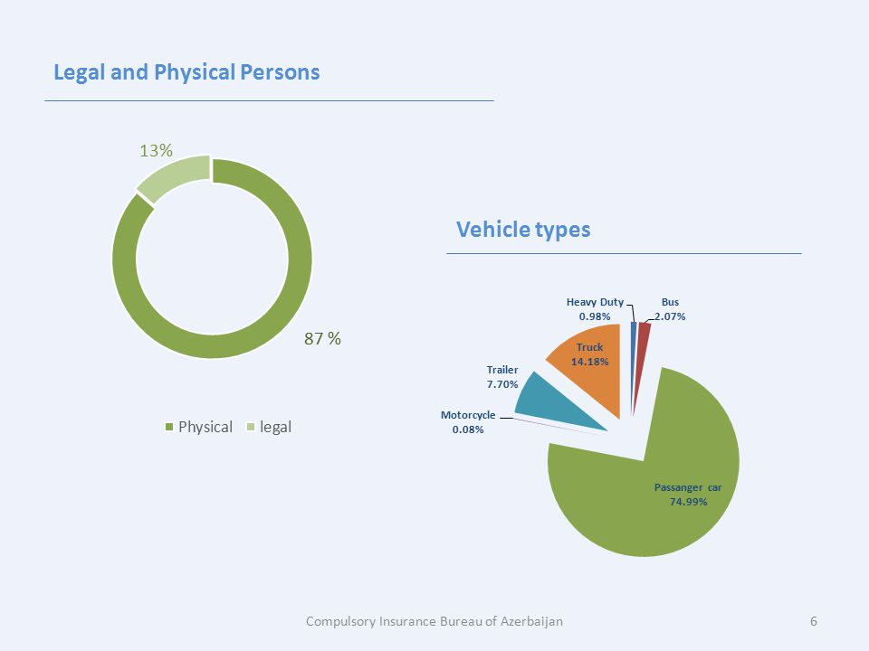 Legal and Physical Persons Vehicle types Compulsory Insurance Bureau of Azerbaijan6
