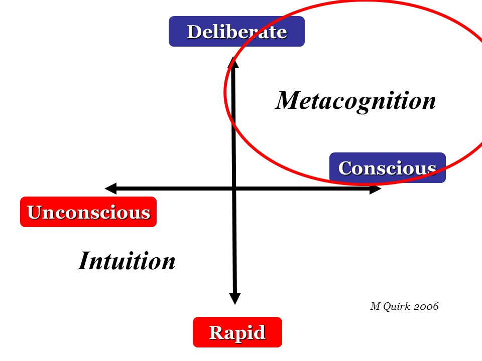 Unconscious Conscious Rapid IntuitionDeliberate Metacognition M Quirk 2006