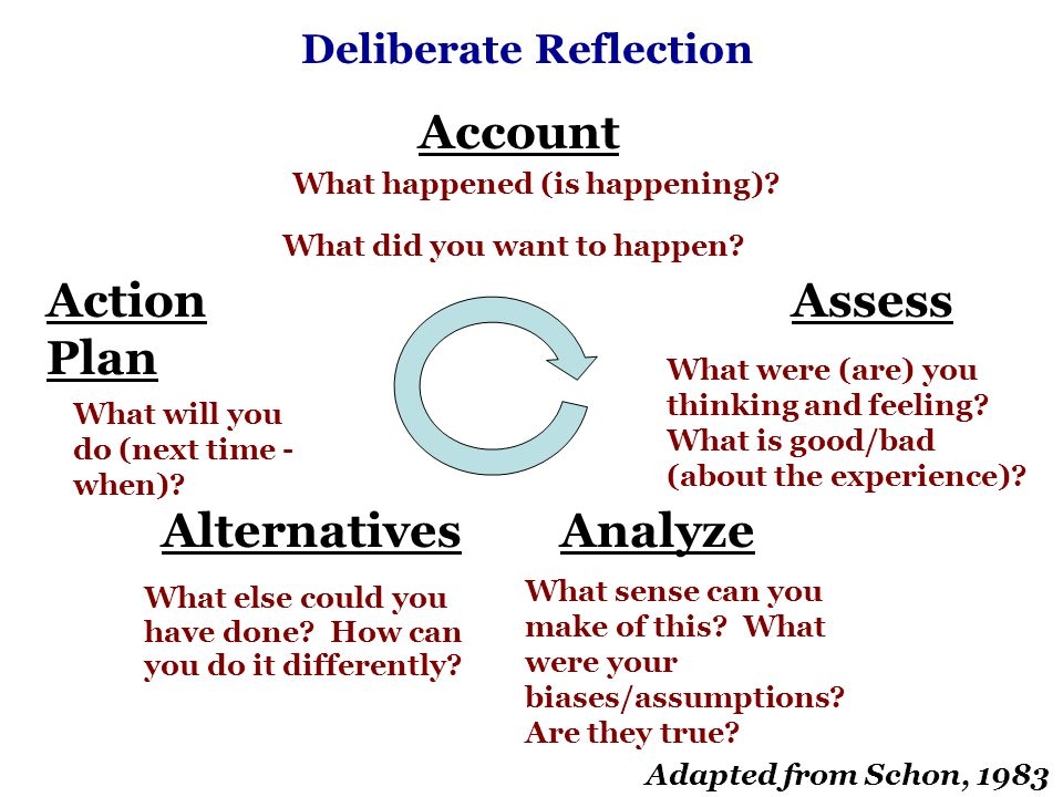 Deliberate Reflection Account What happened (is happening).
