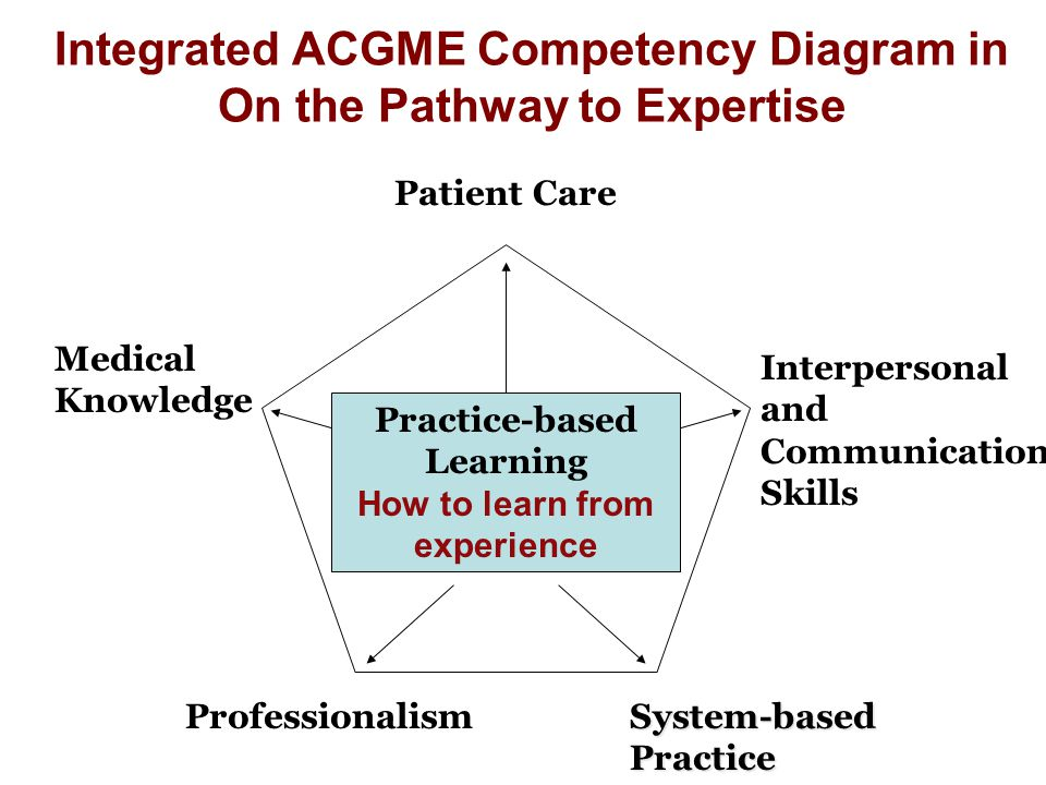 Integrated ACGME Competency Diagram in On the Pathway to Expertise Medical Knowledge Patient Care Professionalism Interpersonal and Communication Skills System-based Practice Practice-based Learning How to learn from experience