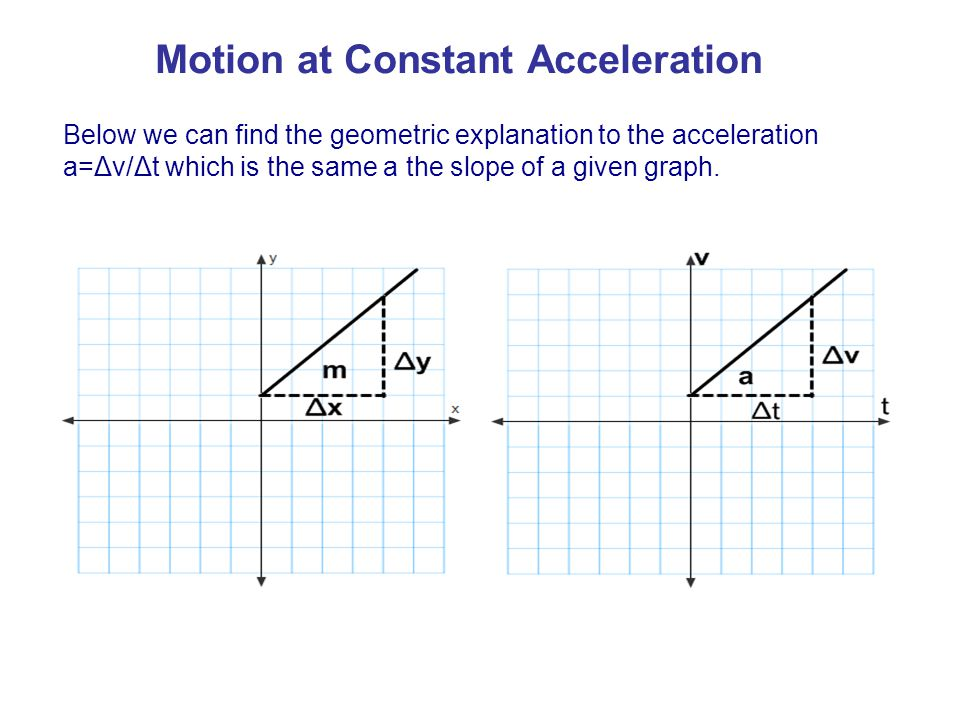 Motion at Constant Acceleration Below we can find the geometric explanation to the acceleration a=Δv/Δt which is the same a the slope of a given graph
