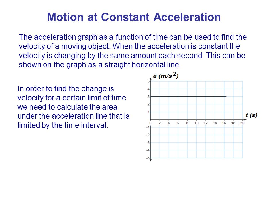 The acceleration graph as a function of time can be used to find the velocity of a moving object.