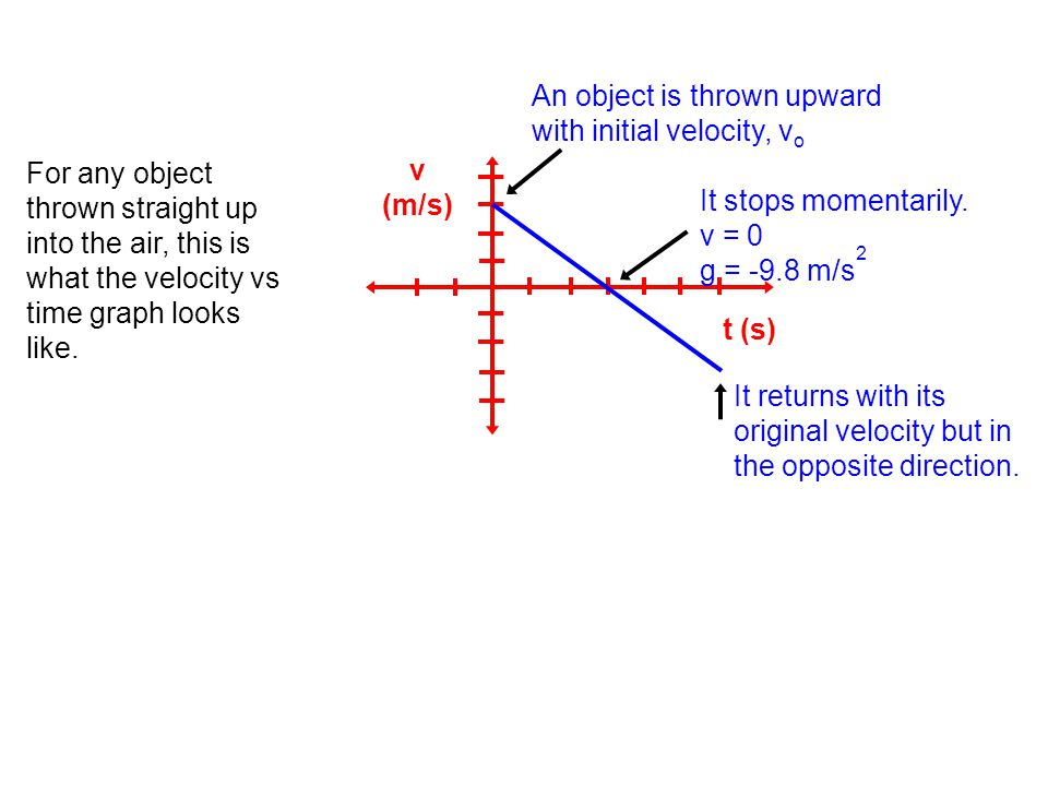 v (m/s) t (s) An object is thrown upward with initial velocity, v o It stops momentarily. v = 0 g = -9.8 m/s 2 It returns with its original velocity b