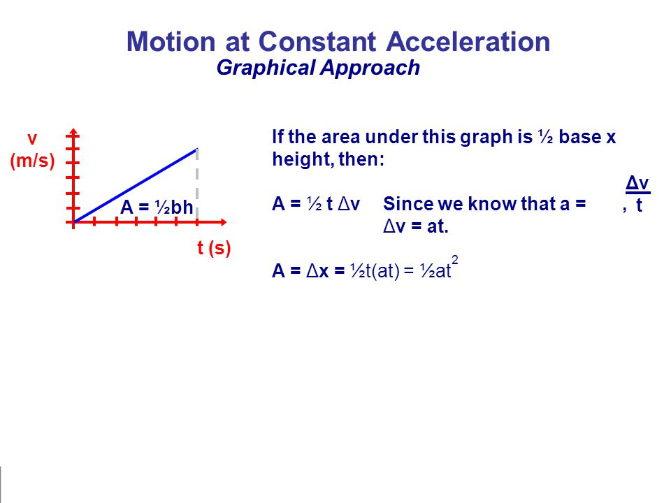 Motion at Constant Acceleration Graphical Approach v (m/s) t (s) A = ½bh If the area under this graph is ½ base x height, then: A = ½ t ΔvSince we know that a =, Δv = at.