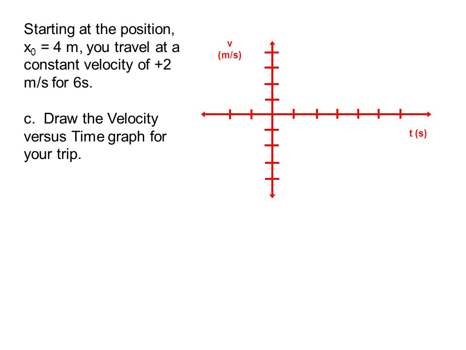 Starting at the position, x 0 = 4 m, you travel at a constant velocity of +2 m/s for 6s. c. Draw the Velocity versus Time graph for your trip. v (m/s)
