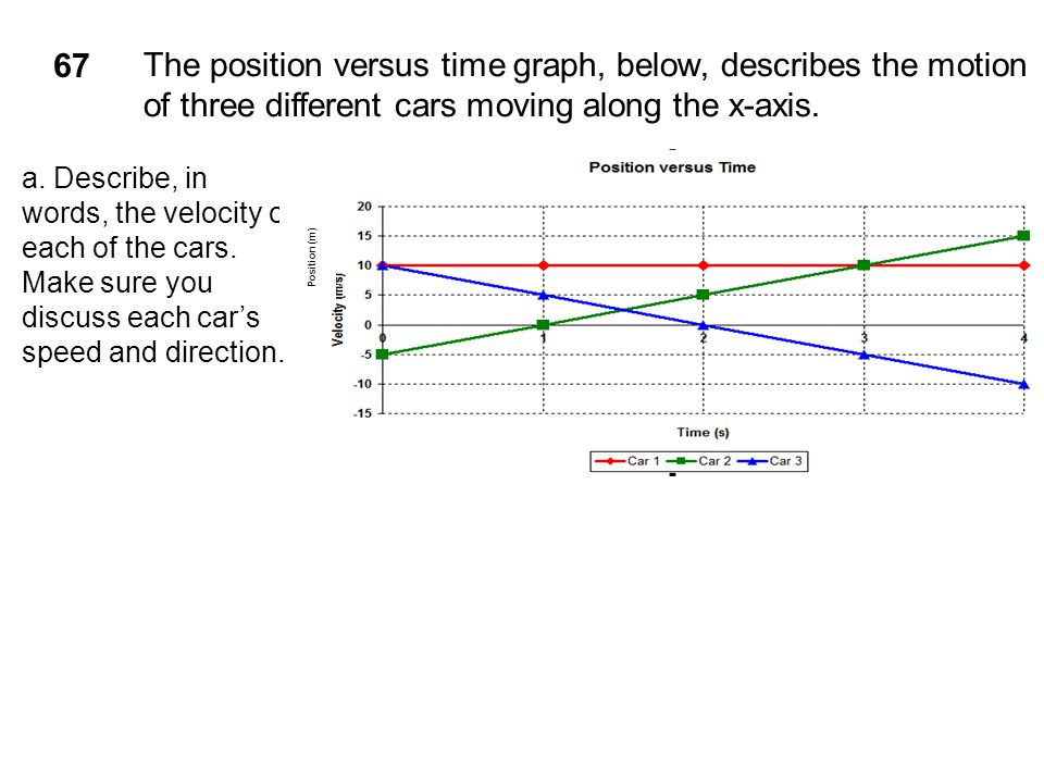 67 The position versus time graph, below, describes the motion of three different cars moving along the x-axis. a. Describe, in words, the velocity of