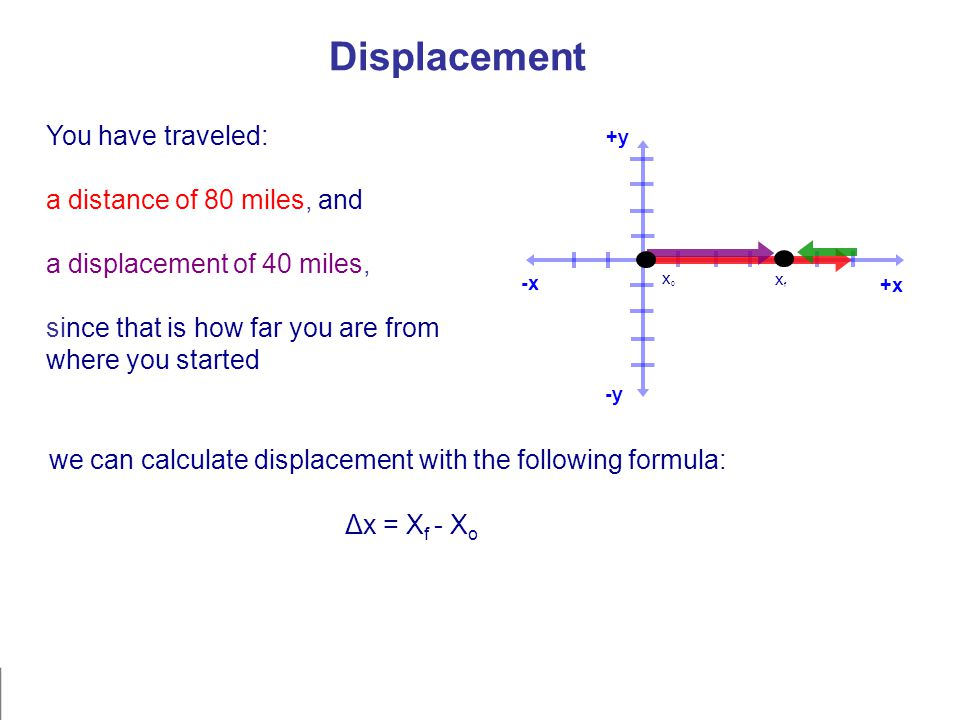 -x +y -y +x Displacement You have traveled: a distance of 80 miles, and a displacement of 40 miles, since that is how far you are from where you started x0x0 xfxf we can calculate displacement with the following formula: Δx = X f - X o