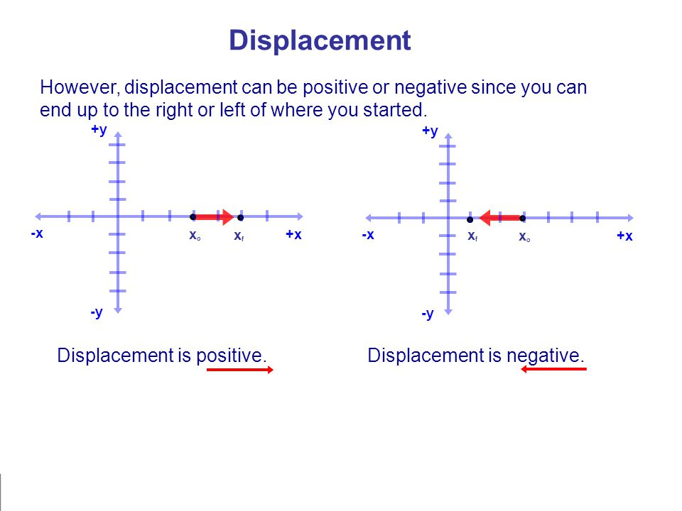 xfxf xoxo -x +y -y +xxoxo xfxf -x +y -y +x Displacement However, displacement can be positive or negative since you can end up to the right or left of