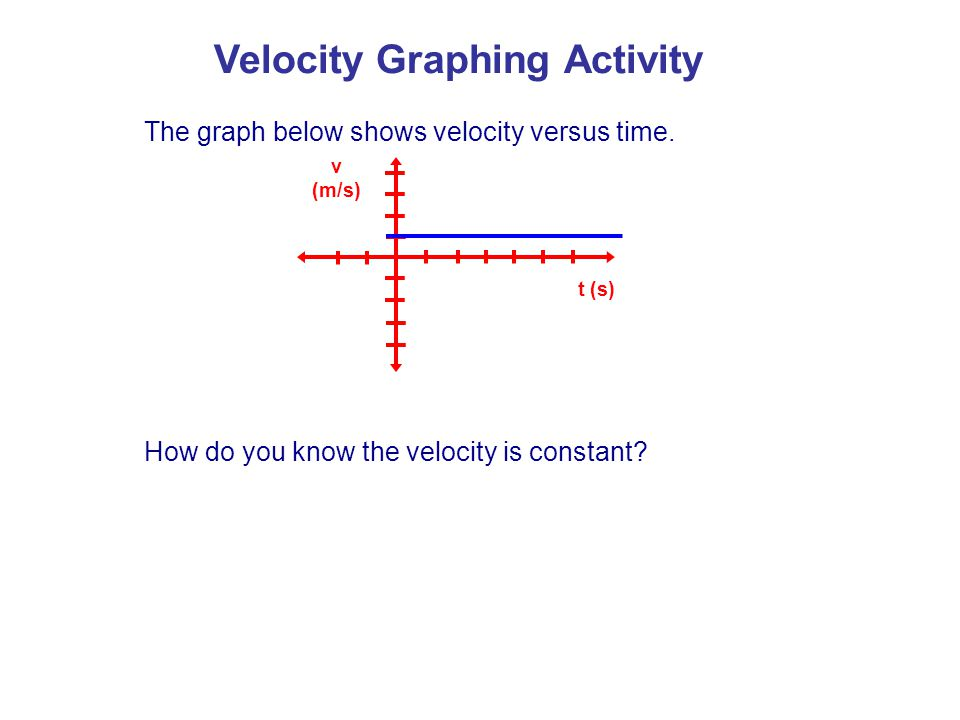 v (m/s) t (s) The graph below shows velocity versus time.