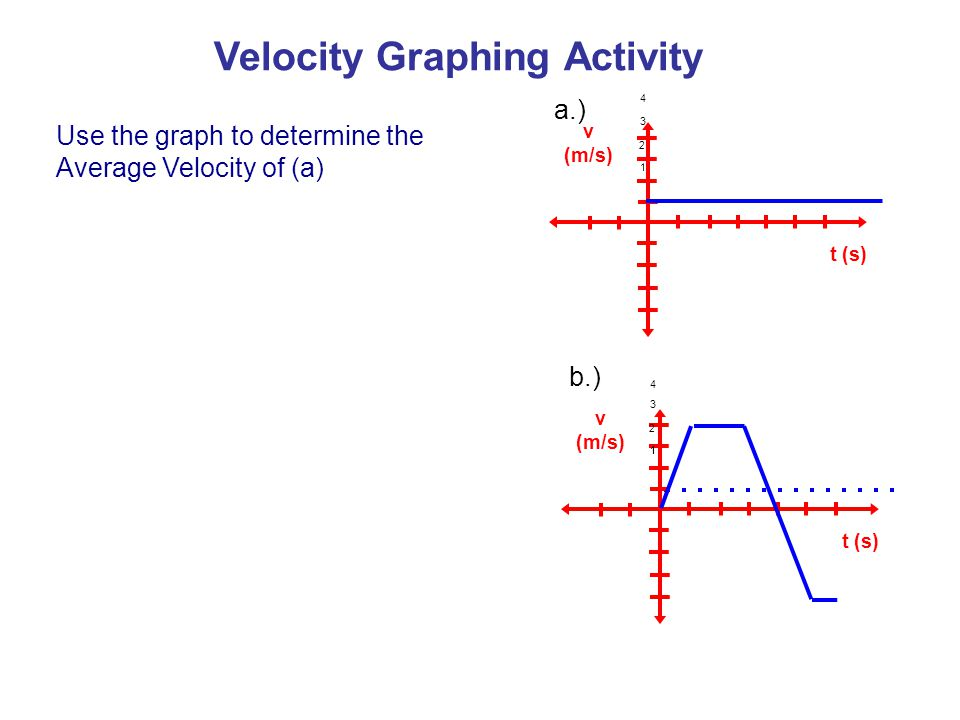 v (m/s) t (s) v (m/s) t (s) a.) b.) Use the graph to determine the Average Velocity of (a) 1 3 2 4 11 3 2 4 Velocity Graphing Activity
