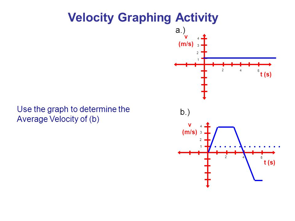 v (m/s) t (s) v (m/s) t (s) a.) b.) Use the graph to determine the Average Velocity of (b) 1 3 2 4 2 4 6 11 3 2 2 4 6 4 Velocity Graphing Activity