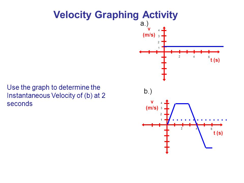 v (m/s) t (s) v (m/s) t (s) a.) b.) Use the graph to determine the Instantaneous Velocity of (b) at 2 seconds 1 3 2 4 2 4 6 11 3 2 2 4 6 4 Velocity Gr