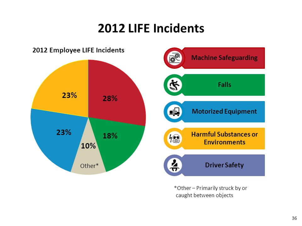 Machine Safeguarding Falls Motorized Equipment Harmful Substances or Environments Driver Safety Other* 2012 LIFE Incidents 36 *Other – Primarily struck by or caught between objects