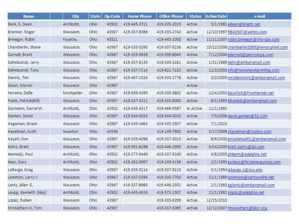 Name CityStateZip CodeHome PhoneOffice PhoneStatusActive Datee-mail Beck, E.
