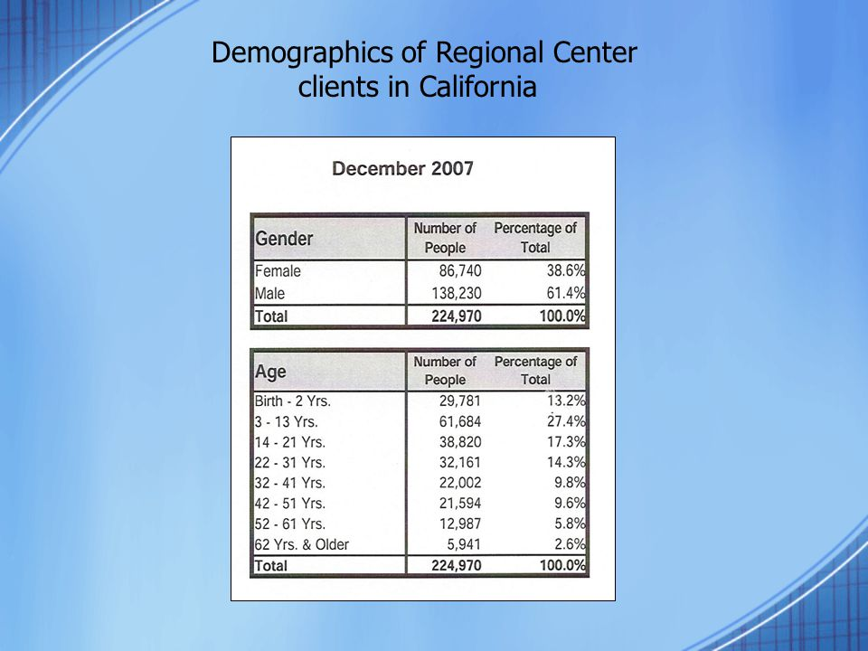 Demographics of Regional Center clients in California