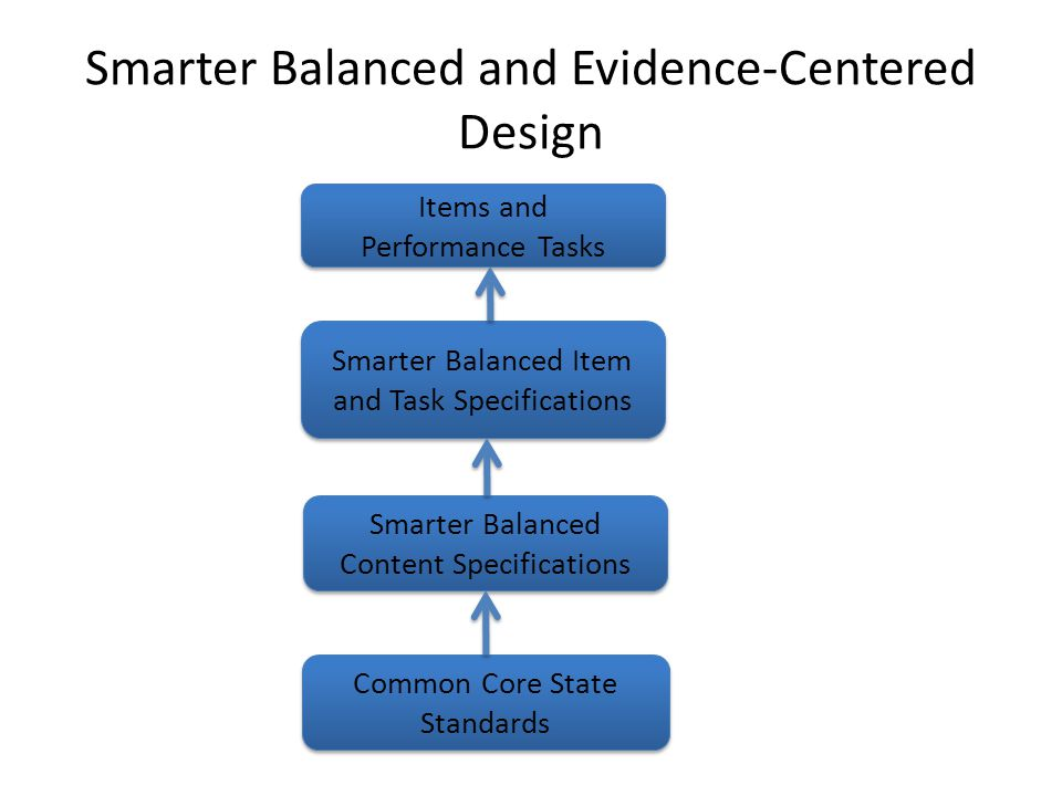 Smarter Balanced and Evidence-Centered Design Common Core State Standards Smarter Balanced Content Specifications Smarter Balanced Item and Task Specifications Items and Performance Tasks