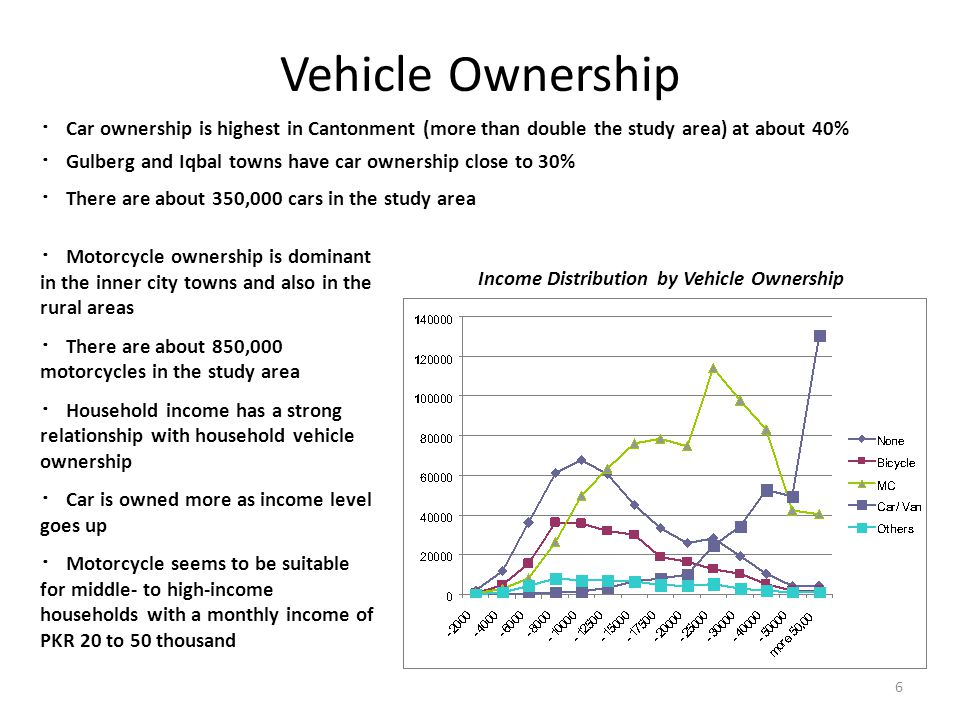 Vehicle Ownership 6 ・ Car ownership is highest in Cantonment (more than double the study area) at about 40% ・ Gulberg and Iqbal towns have car ownership close to 30% ・ There are about 350,000 cars in the study area Income Distribution by Vehicle Ownership ・ Motorcycle ownership is dominant in the inner city towns and also in the rural areas ・ There are about 850,000 motorcycles in the study area ・ Household income has a strong relationship with household vehicle ownership ・ Car is owned more as income level goes up ・ Motorcycle seems to be suitable for middle- to high-income households with a monthly income of PKR 20 to 50 thousand