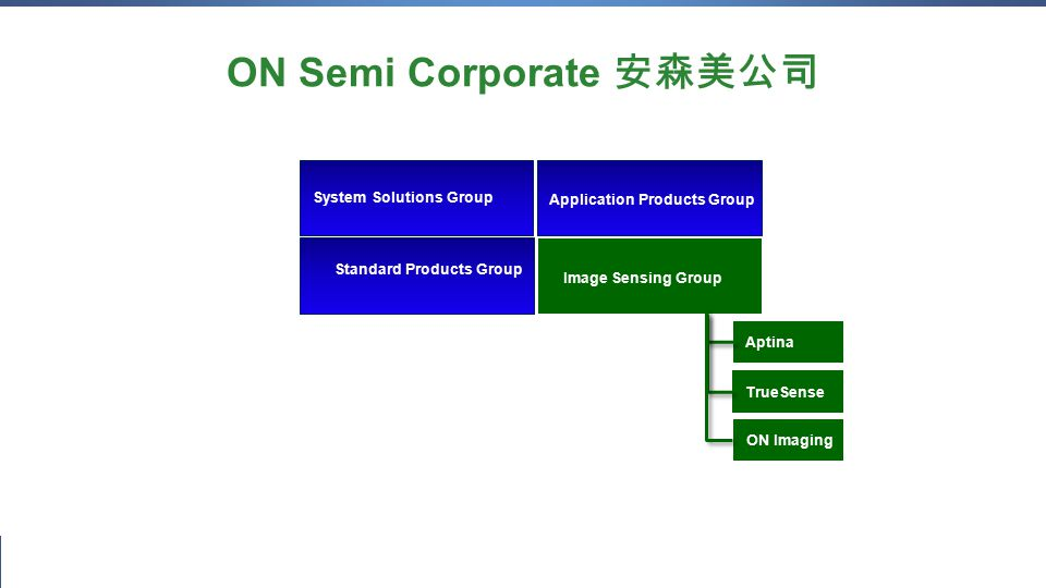 5 September 2014Confidential Proprietary System Solutions Group Standard Products Group Application Products Group ON Semi Corporate 安森美公司 Image Sensing Group Aptina TrueSense ON Imaging
