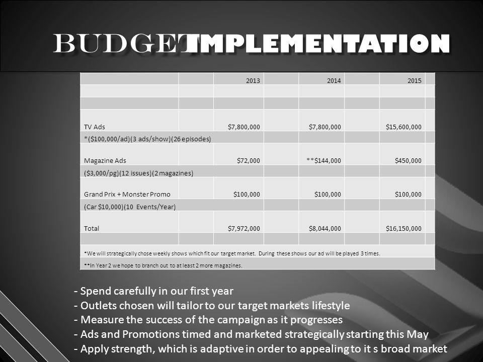 IMPLEMENTATION 201320142015 TV Ads$7,800,000 $15,600,000 *($100,000/ad)(3 ads/show)(26 episodes) Magazine Ads$72,000**$144,000$450,000 ($3,000/pg)(12 issues)(2 magazines) Grand Prix + Monster Promo$100,000 (Car $10,000)(10 Events/Year) Total$7,972,000$8,044,000$16,150,000 *We will strategically chose weekly shows which fit our target market.