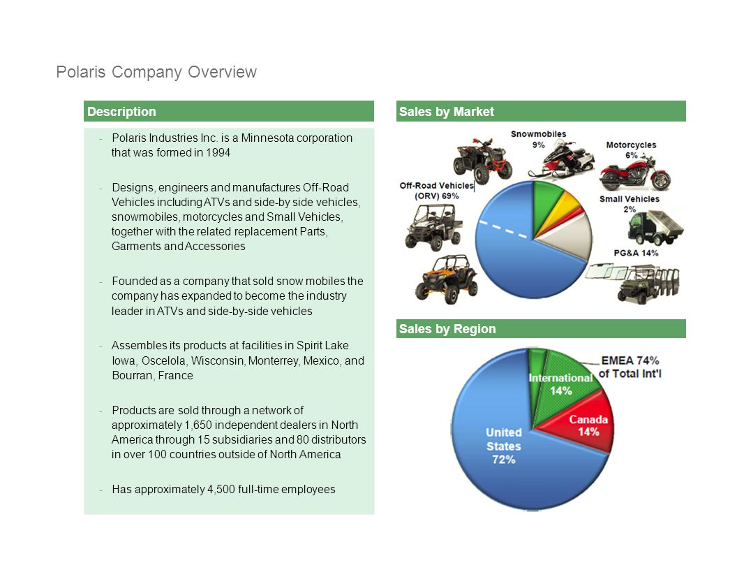 [ C L I E N T N A M E ][ C L I E N T N A M E ] Presentation2 Description Polaris Company Overview - Polaris Industries Inc.