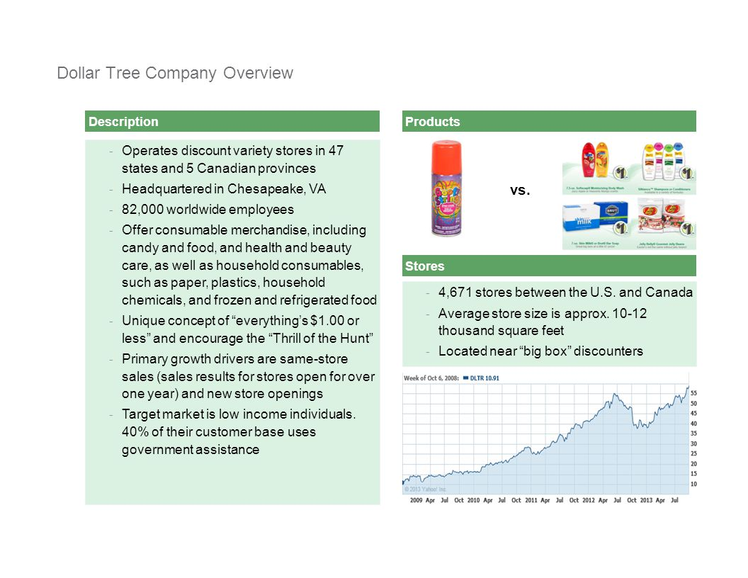 [ C L I E N T N A M E ][ C L I E N T N A M E ] Presentation2 Description Dollar Tree Company Overview - Operates discount variety stores in 47 states and 5 Canadian provinces - Headquartered in Chesapeake, VA - 82,000 worldwide employees - Offer consumable merchandise, including candy and food, and health and beauty care, as well as household consumables, such as paper, plastics, household chemicals, and frozen and refrigerated food - Unique concept of everything's $1.00 or less and encourage the Thrill of the Hunt - Primary growth drivers are same-store sales (sales results for stores open for over one year) and new store openings - Target market is low income individuals.
