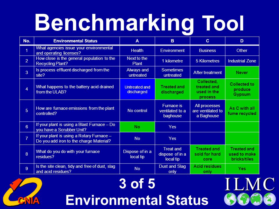 CILM CNIA CNIA Benchmarking Tool 2 of 5 - ULAB Collection and Supply Points No.