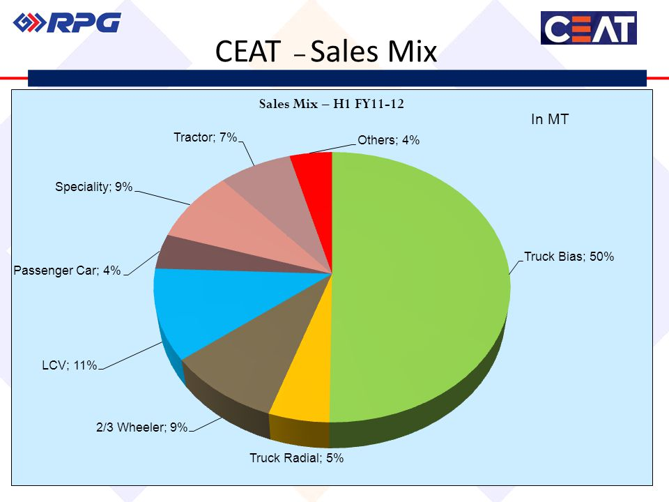 CEAT – Sales Mix