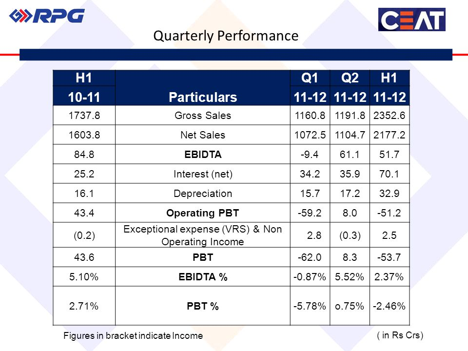 Quarterly Performance H1 Particulars Q1Q2H1 10-1111-12 1737.8Gross Sales1160.81191.82352.6 1603.8Net Sales1072.51104.72177.2 84.8EBIDTA-9.461.151.7 25.2Interest (net)34.235.970.1 16.1Depreciation15.717.232.9 43.4Operating PBT-59.28.0-51.2 (0.2) Exceptional expense (VRS) & Non Operating Income 2.8(0.3)2.5 43.6PBT-62.08.3-53.7 5.10%EBIDTA %-0.87%5.52%2.37% 2.71%PBT %-5.78%o.75%-2.46% ( in Rs Crs)Figures in bracket indicate Income