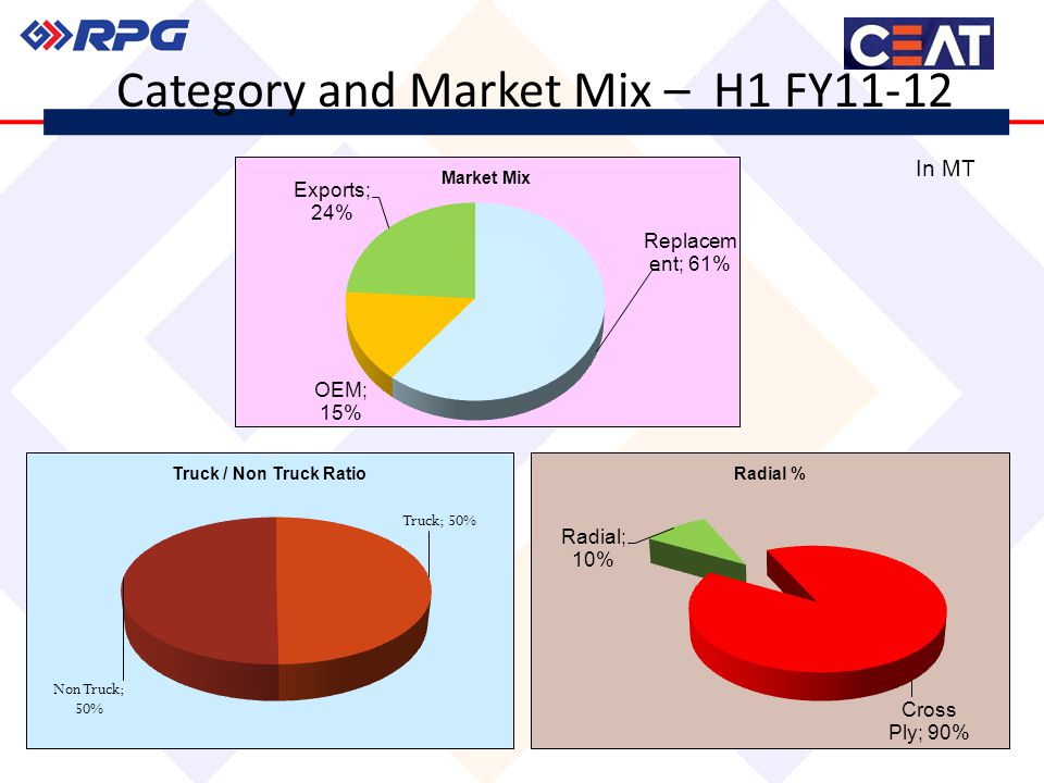 Category and Market Mix – H1 FY11-12 In MT