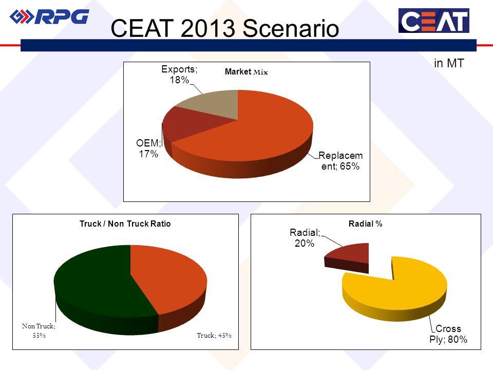 in MT CEAT 2013 Scenario