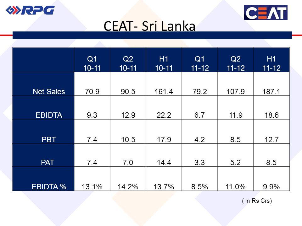 CEAT- Sri Lanka Q1 10-11 Q2 10-11 H1 10-11 Q1 11-12 Q2 11-12 H1 11-12 Net Sales70.990.5161.479.2107.9187.1 EBIDTA9.312.922.26.711.918.6 PBT7.410.517.94.28.512.7 PAT7.47.014.43.35.28.5 EBIDTA %13.1%14.2%13.7%8.5%11.0%9.9% ( in Rs Crs)