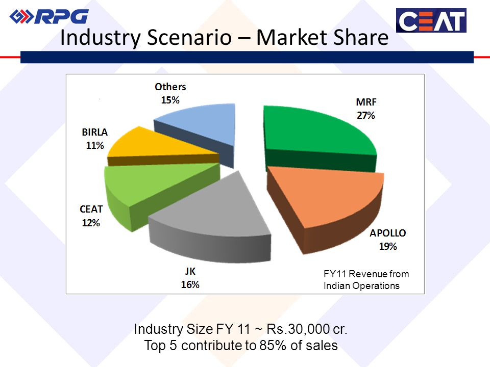 Industry Size FY 11 ~ Rs.30,000 cr. Top 5 contribute to 85% of sales Industry Scenario – Market Share FY11 Revenue from Indian Operations