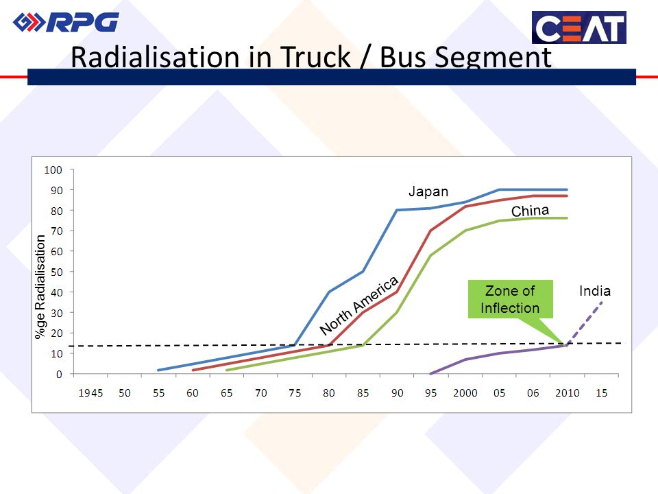 Zone of Inflection %ge Radialisation India China Japan North America Radialisation in Truck / Bus Segment