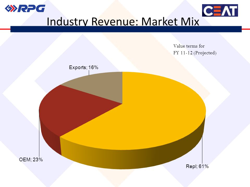 Industry Revenue: Market Mix