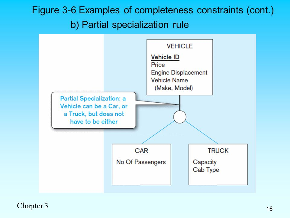 Chapter 3 16 b) Partial specialization rule Figure 3-6 Examples of completeness constraints (cont.)
