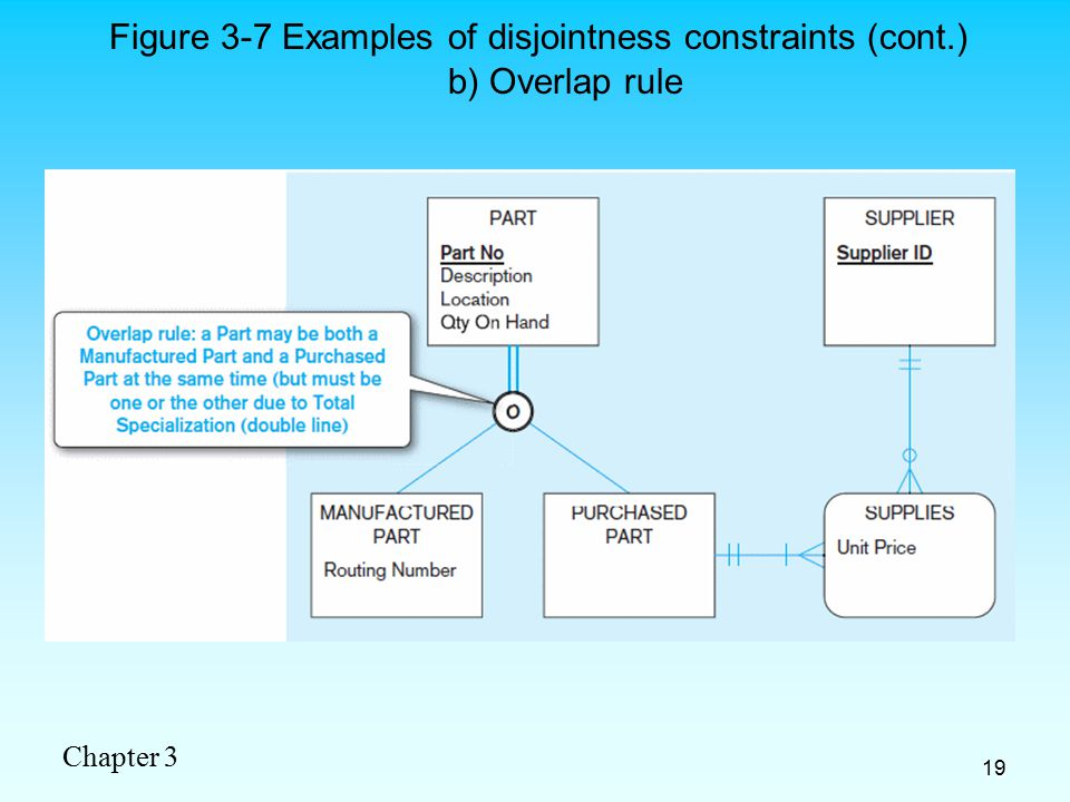 Chapter 3 19 b) Overlap rule Figure 3-7 Examples of disjointness constraints (cont.)