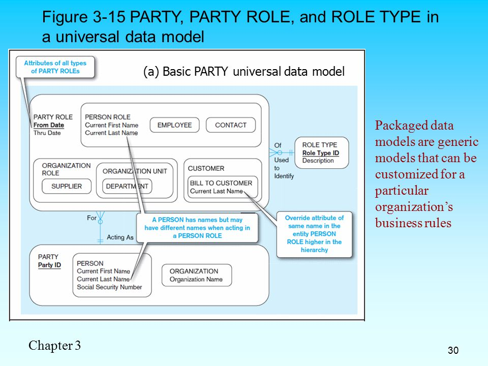 Chapter 3 30 Packaged data models are generic models that can be customized for a particular organization's business rules Figure 3-15 PARTY, PARTY ROLE, and ROLE TYPE in a universal data model (a) Basic PARTY universal data model