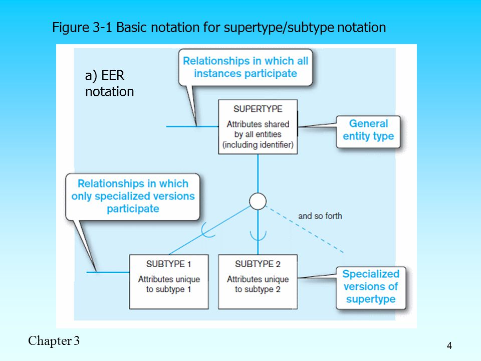 Chapter 3 4 Figure 3-1 Basic notation for supertype/subtype notation a) EER notation