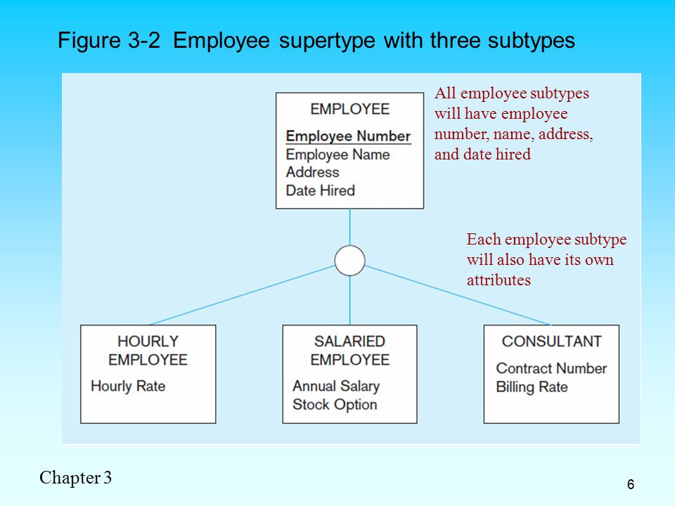Chapter 3 7 Relationships and Subtypes Relationships at the supertype level indicate that all subtypes will participate in the relationship Relationships at the supertype level indicate that all subtypes will participate in the relationship The instances of a subtype may participate in a relationship unique to that subtype.